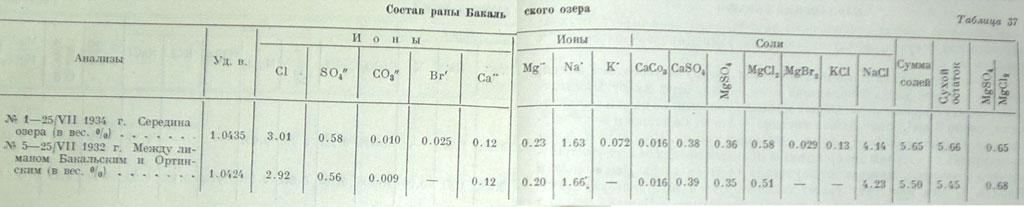 Состав рапы озера Бакальского